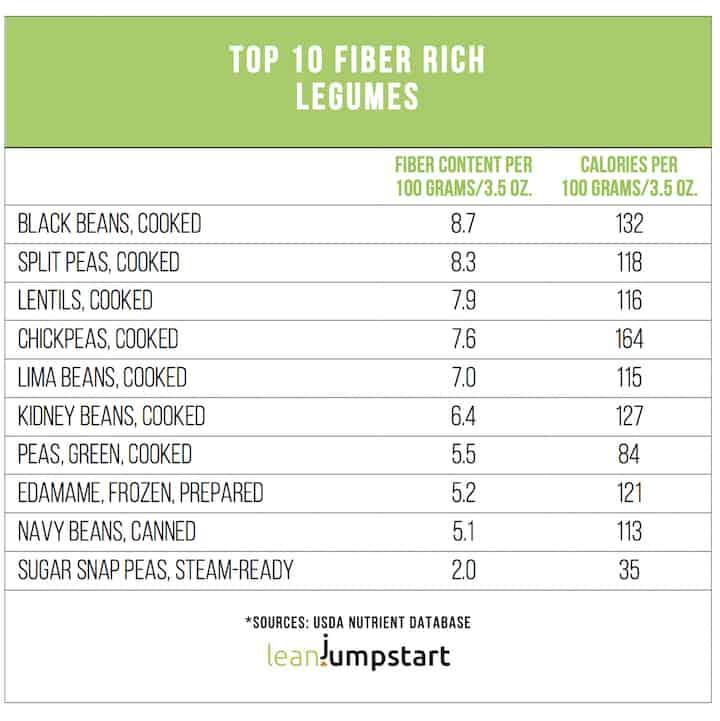 high fiber legumes list