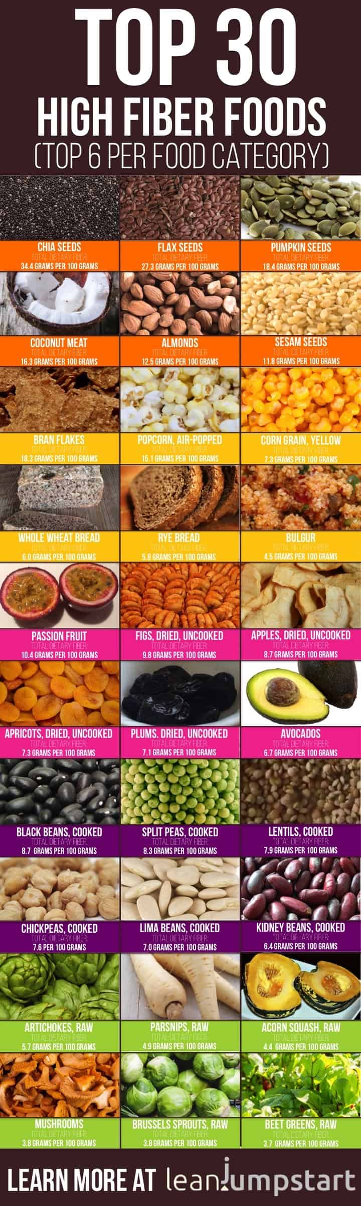 image relating to Printable Fiber Chart identify 100 best substantial-fiber foodstuff yourself need to take in