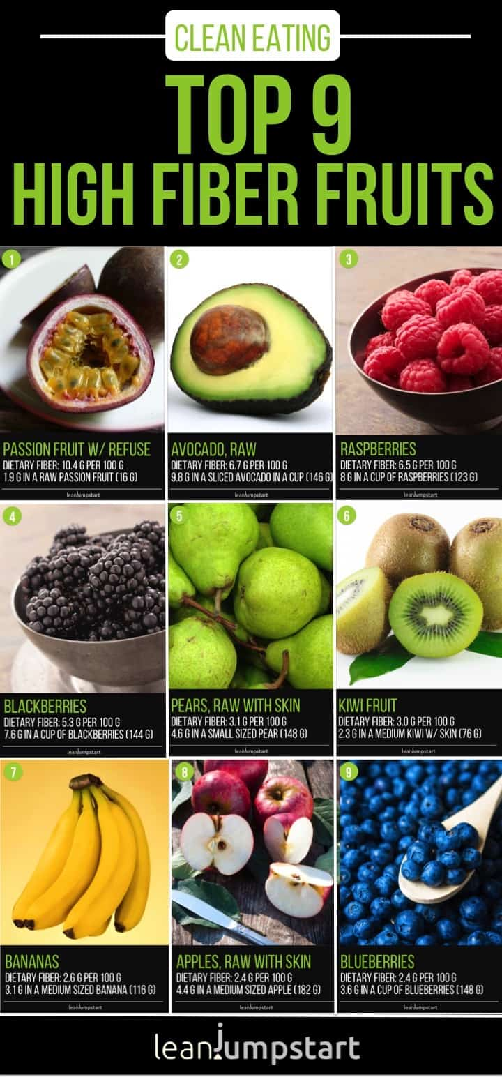 Top 9 high fiber fresh fruits